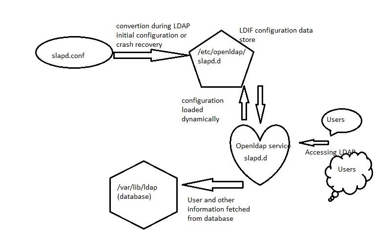 ldap_configuration_files_connectivity